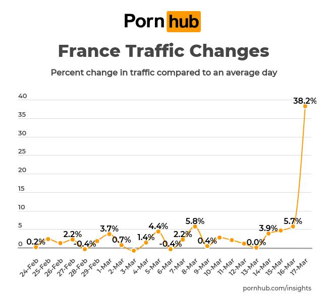 Pandémie de porno en France pendant le confinement